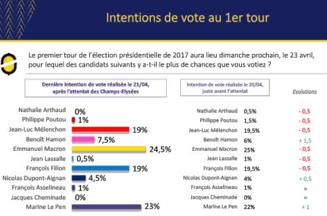 Macron, Le Pen in fight to lead France